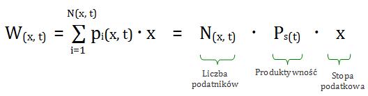 Funkcja Krzywej Laffera - czas